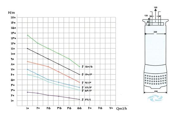 جدول آبدهی پمپ کف کش فدک 3 اینچ