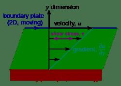 پارامترهای فیزیکی سیال